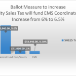 Notice of Workshop - Sales Tax Increase Ballot Measure